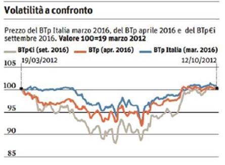 opinione-btp-italia-ottobre