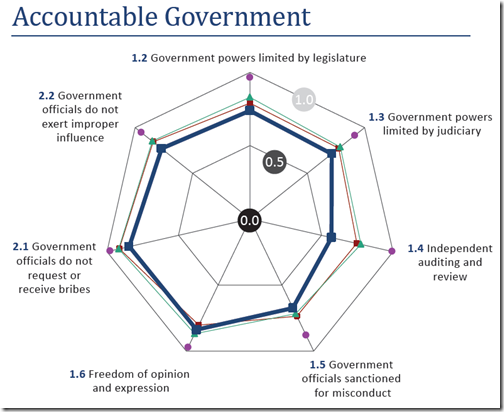 United State - Accountable Government