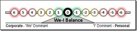0 We-I Balance