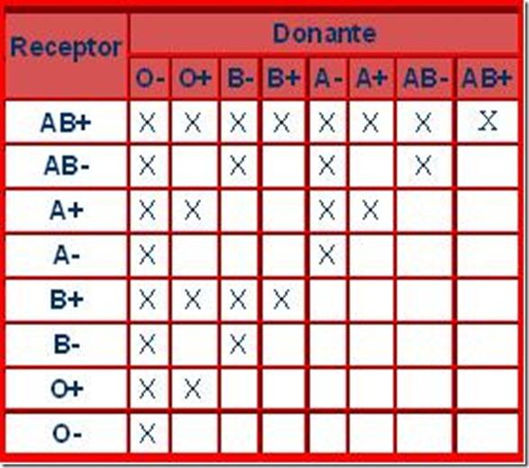 tabla sangre
