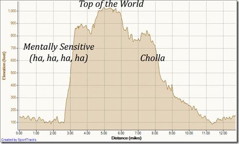 My Activities Mentally Sensitive 10-20-2011, Elevation - Distance