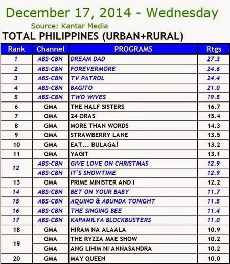 Kantar Media National TV Ratings - Dec. 17, 2014 (Wednesday)