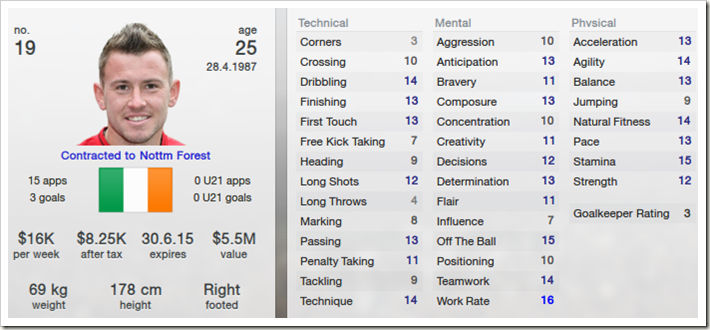 Simon Cox in Football Manager 2013