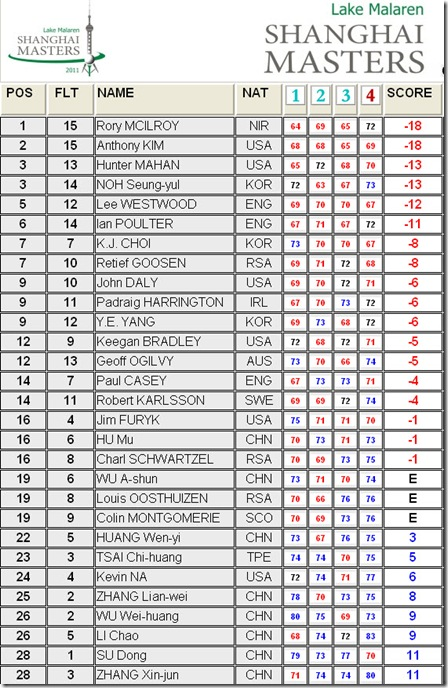 2011 Shanghai Masters Final Round Leaderboard
