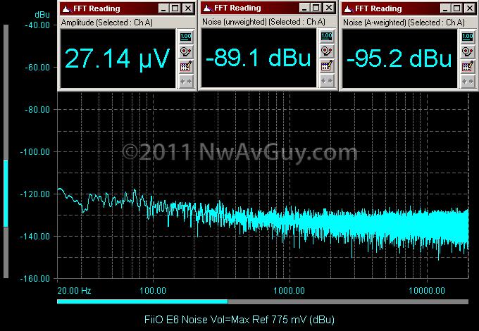 FiiO E6 Noise Vol=Max Ref 775 mV (dBu)