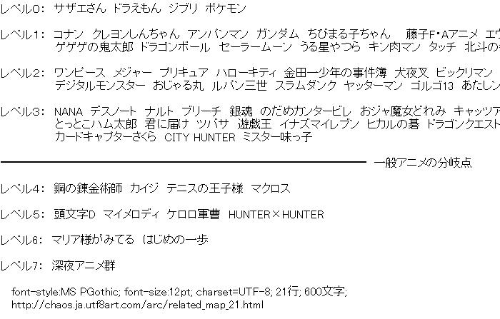 関連図,アニメ・ゲーム