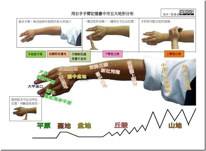 用右手手臂記憶臺中市五大地形分布_01
