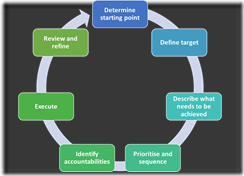 Strategy_Plan_Cycle