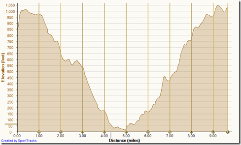 Running No Name, No Dogs, Morro Cyn, Slow & Easy, Bommer Ridge 3-6-2014, Elevation