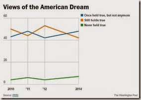 Views of the American Dream