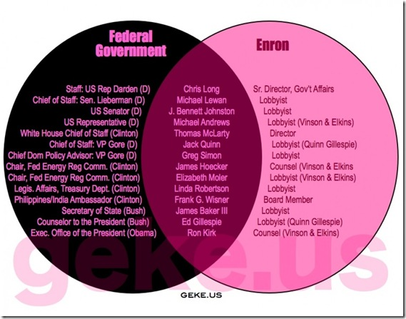 Govt Corruption - Enron