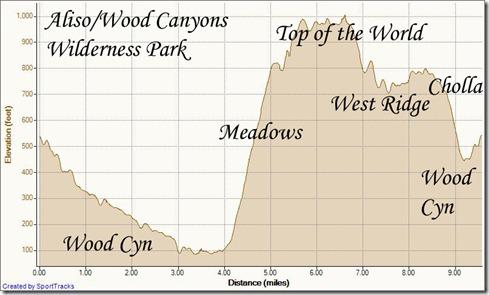 Aliso Woods - 9.5 loop up meadows 6-9-2011, Elevation - Distance