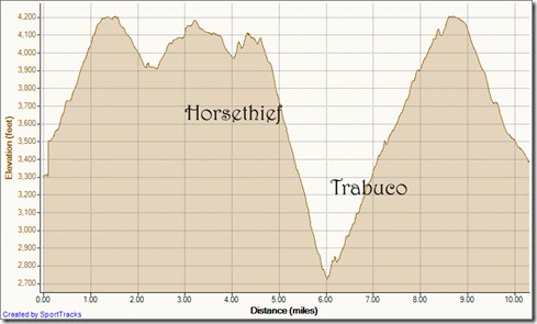 My Activities Marker take down Baz 21k 2-20-2012, Elevation - Distance