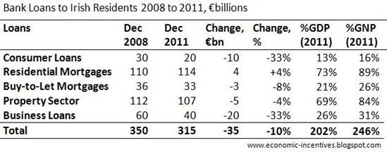 Loans to Irish Residents 2011