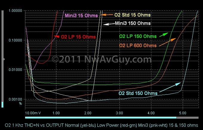 O2 1 Khz THD N vs OUTPUT Normal (yel-blu) Low Power (red-grn) Mini3 (pnk-wht) 15 & 150 ohms comments