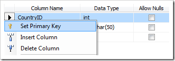 Set CountryID column as a primary key of Countries table.
