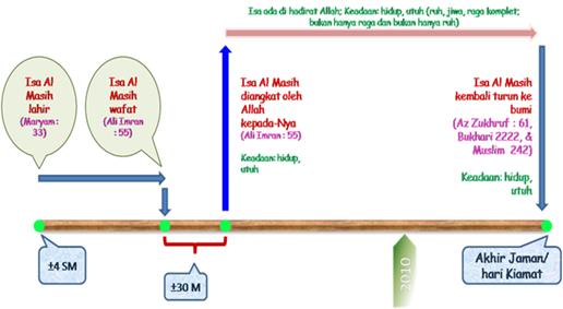 Siklus Hidup Isa Al Masih di Al Qur'an