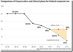 Auto Industry - Comparison of Conservative and Liberal plans for federal corporate tax