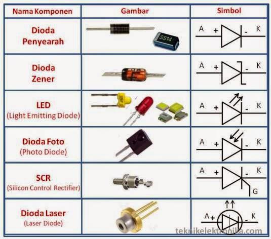 Siliwangi Jenis Jenis Komponen Elektronika Beserta Fungsi Dan Simbolnya