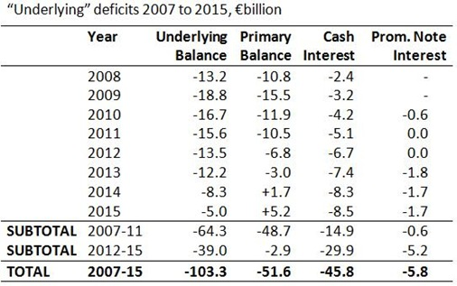 Underlying Deficits