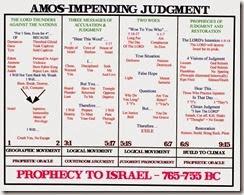 Amos Chart
