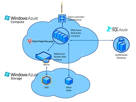 Arquitectura del DNN Azure Accelerator
