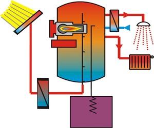 Placas solares t rmicas energias renovables energ as - Placa solar termica ...