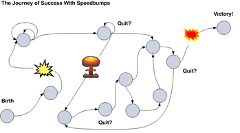 Journey of Success With Speedbumps