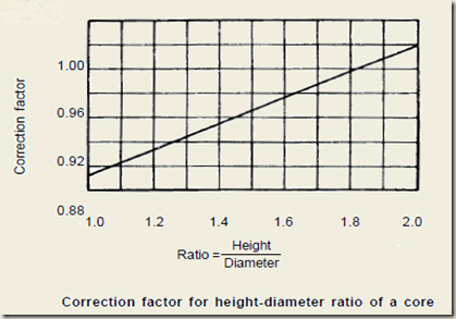 Correction factor for height diameter ratio of core