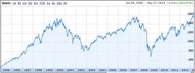 Market 85 to 2013