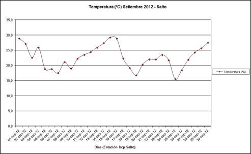 Temperatura (Setiembre 2012)