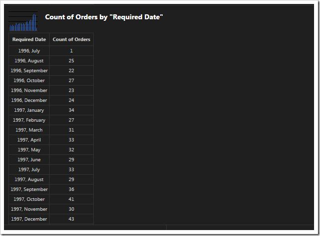 Pivoted data of 'column' chart.