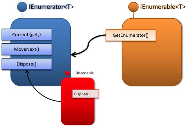 IEnumerable i IEnumerator od T
