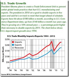 Balance commerciale américaine