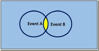 Probability in Excel - Venn Diagram A AND B