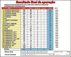 mapa-final-votos-eleicao-2012