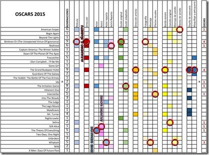 Ganadores Oscars 2015 - 1 de 2