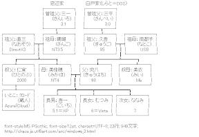 [AA]窓辺家 関連図