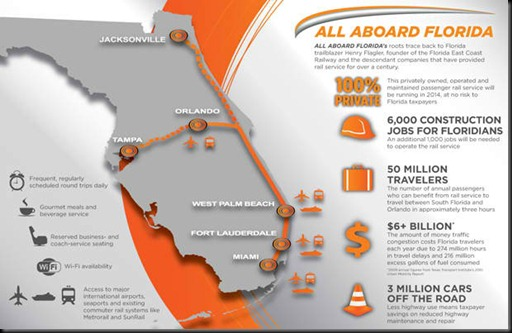 All-Aboard-Florida-Infographic_1