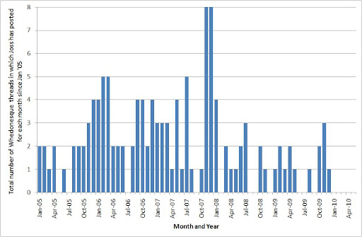Total number of Whedonesque threads in which Joss has made at least one post, pooled by month, since Jan 2005.