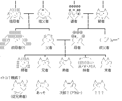 流石家家系図 (関連図)