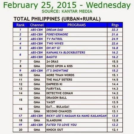 Kantar Media National TV Ratings - Feb 25, 2015