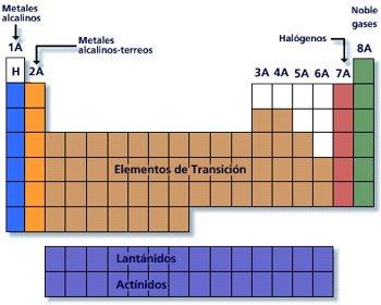 tabla periodica grupo iia alcalinos terreos - Tabla Periodica De Grupos