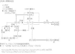 [AA]死神人間関係図 (ブリーチ)