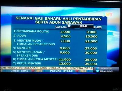 gaji kakitangan kerajaan