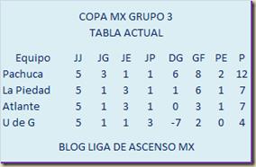 Tabla grupo 3