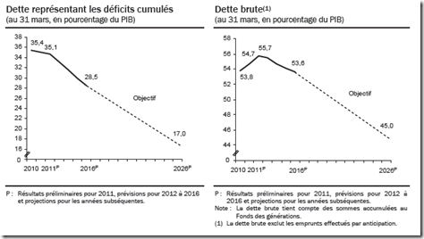Québec - Déficits cumulées   Dette Brute - 2011-2012