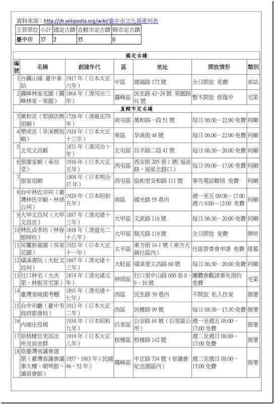 補充資料_臺中市古蹟2012_01
