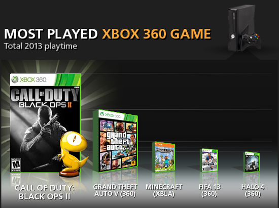 most played online games 2013