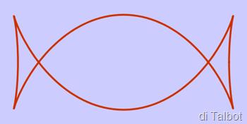 curva di Talbot